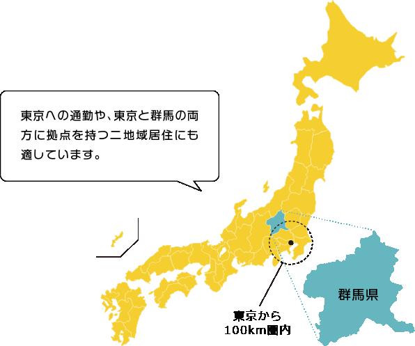 東京への通勤や、東京と群馬の両方に拠点を持つ二地域居住にも適しています。