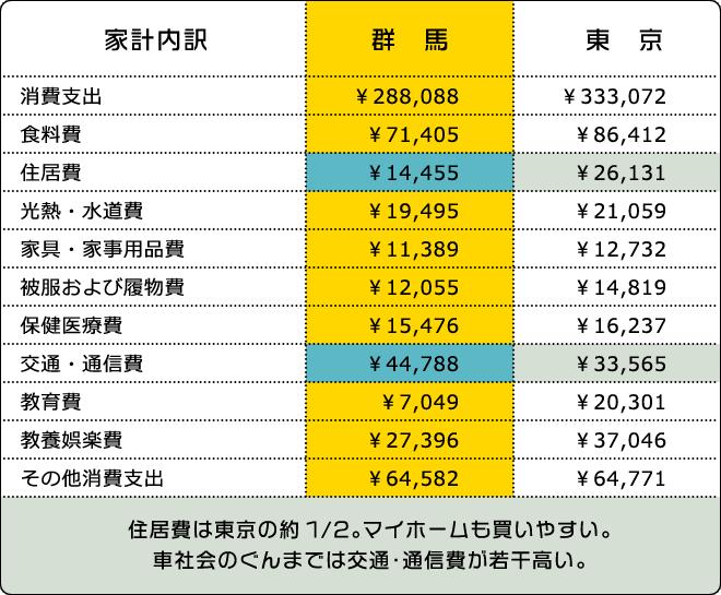 住居費は東京の約1/2。マイホームも買いやすい。車社会のぐんまでは交通・通信費が若干高い。